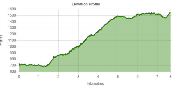 Elevation profile.JPG