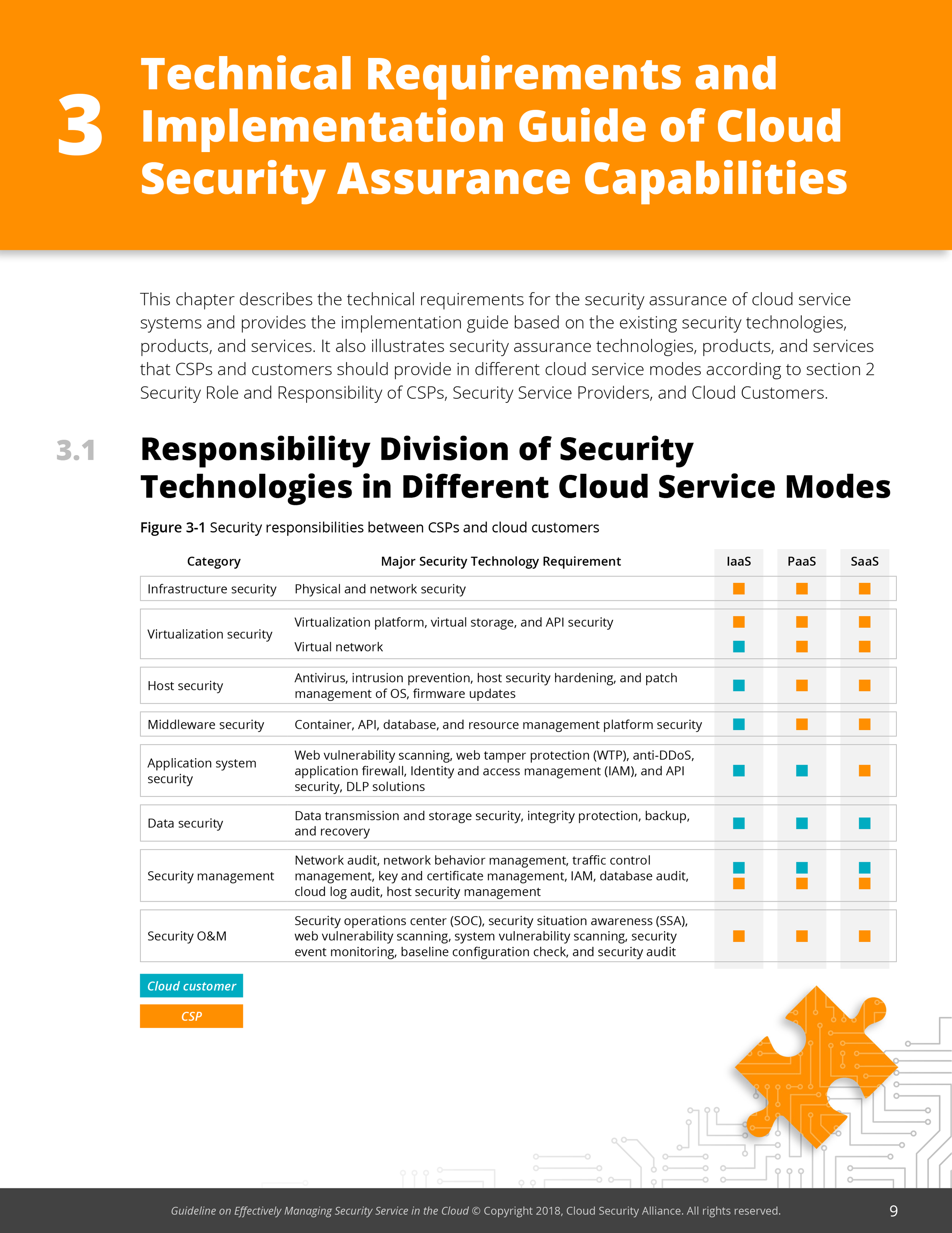 Guideline on Effectively Managing Security Service in the Cloud 10.2.18-10.png