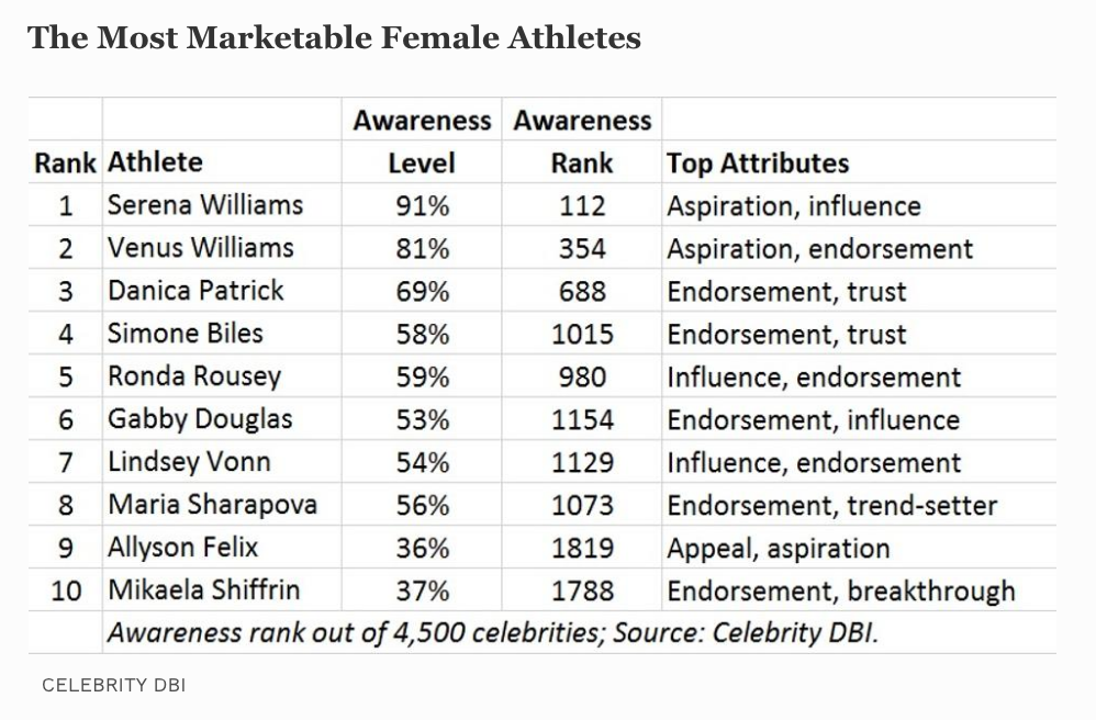 Zero Female Athletes Appear In The List Of The 100 Highest-Earning Athletes - The top ten highest-paid female athletes last year together earned a combined $105 million. Three of the top-earning male athletes, U.S. Boxer Floyd Mayweather, Argentine Soccer player Lionel Messi, and Portuguese soccer player Cristiano Ronaldo, each earned more than $105 million last year. The sports gender pay gap is so great that it's estimated that NBA basketball players earn 100 times the salaries of their female WNBA counterparts.