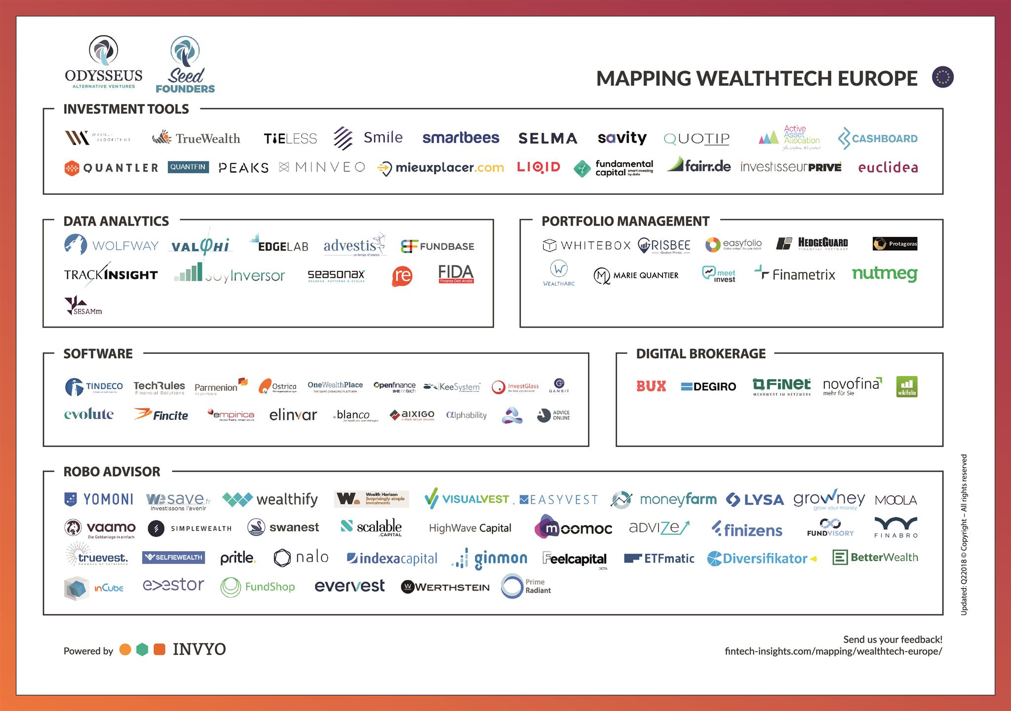 INVYO_Mapping Wealthtech Seedfounders 2018.jpg