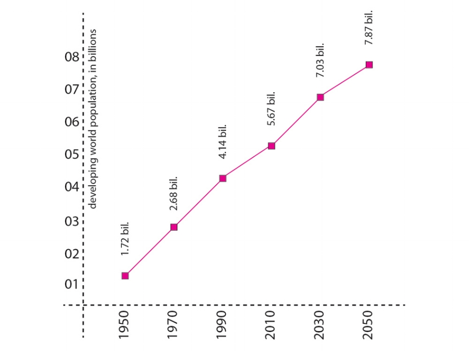 Figure 1:  Developing world urbanisation prospects. Source: United Nations,World Population Prospects,The 2008 Revision Population Database.