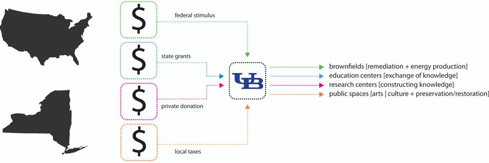Funding Scenario