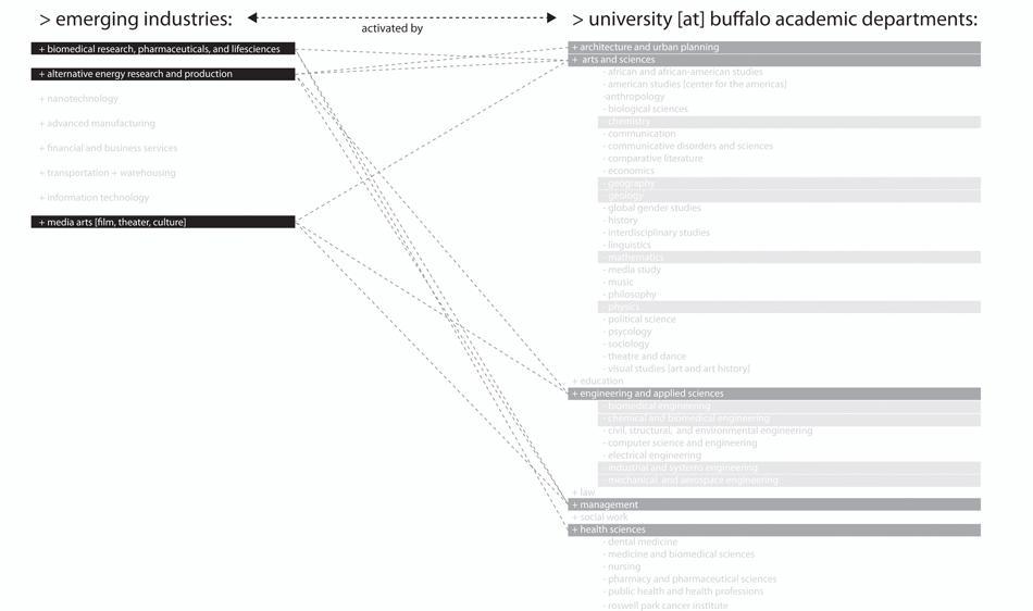 Industry/Education Ecology Scenario