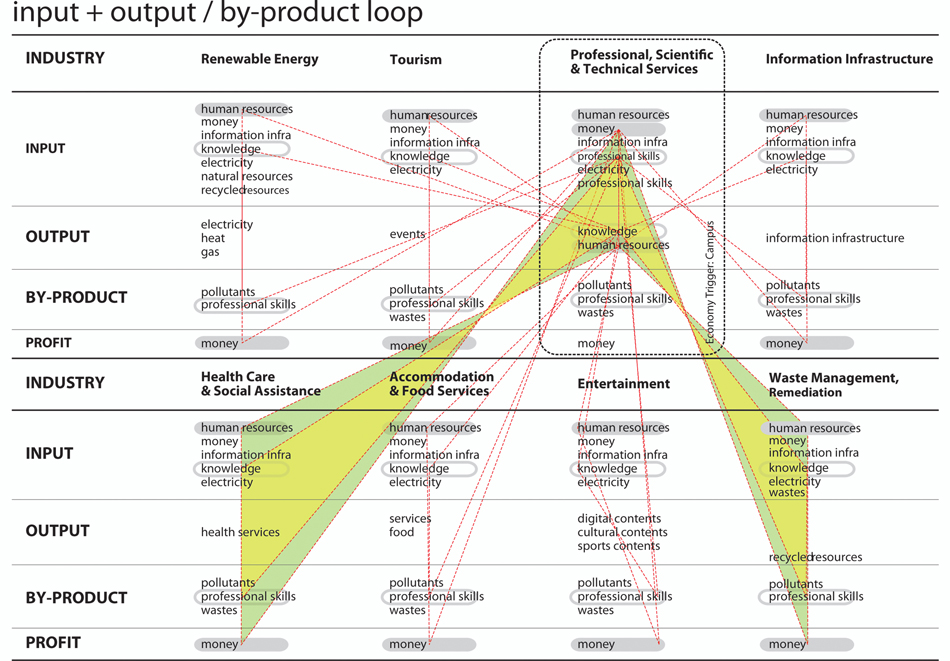 Industrial Ecologies: Input/Output Loops