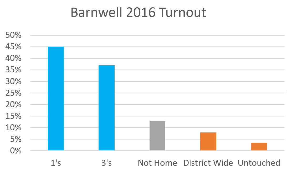 Barnwell 2016 Primary Conversion Rates