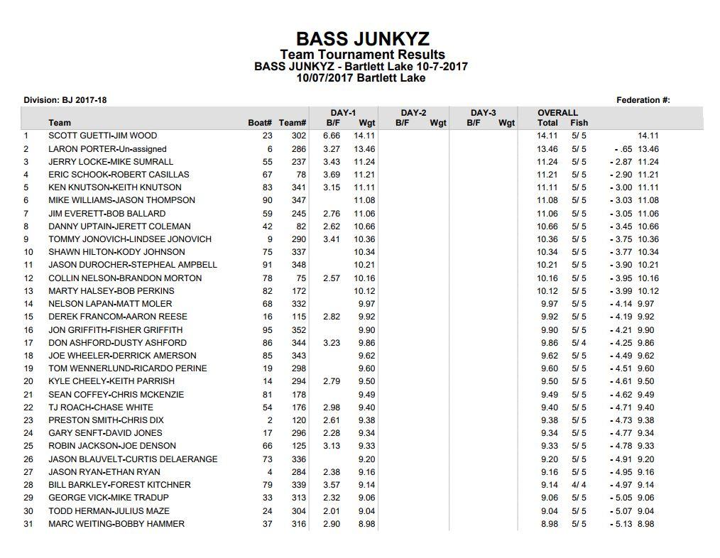 bartlett results 1.JPG
