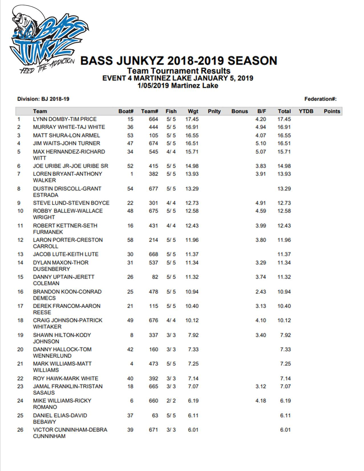 EVENT 4 MARTINEZ RESULTS PAGE 1.jpg