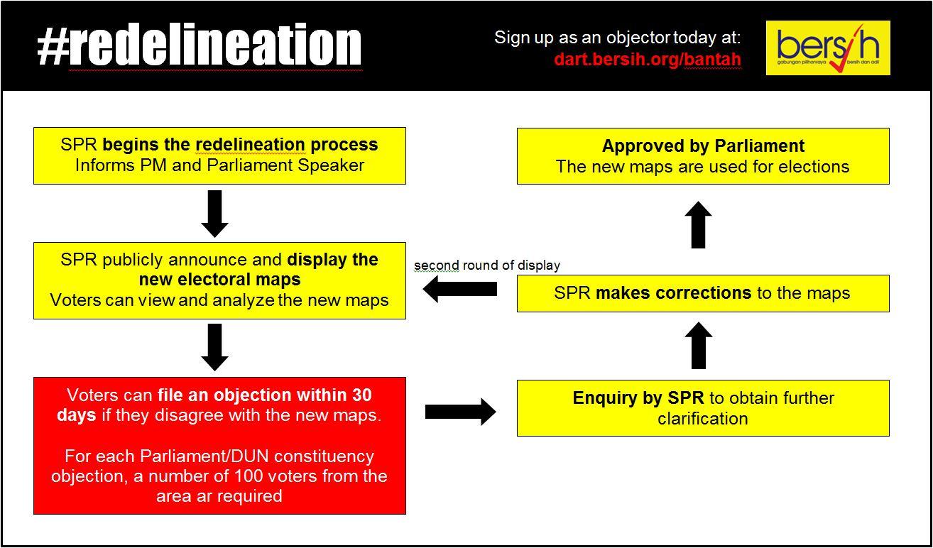 4.-Bantahan-flow-chart.jpg