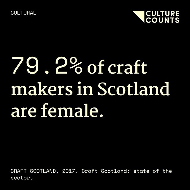 Craft 🤲 ⠀ #culturecounts #usefulfacts #cultural #social #economic #environmental #health #education #research #academic #policy #arts #screen #heritage #creativeindustries #craft #makers