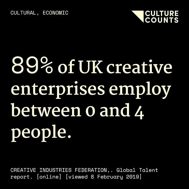 Micro🔹⠀ ⠀ #culturecounts #usefulfacts #cultural #social #economic #environmental #health #education #research #academic #policy #arts #screen #heritage #creativeindustries #microbusiness