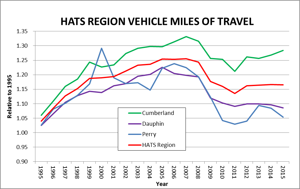 Figure 1.  Vehicle Miles Traveled (VMT) in the HATS region for 1995-2015.