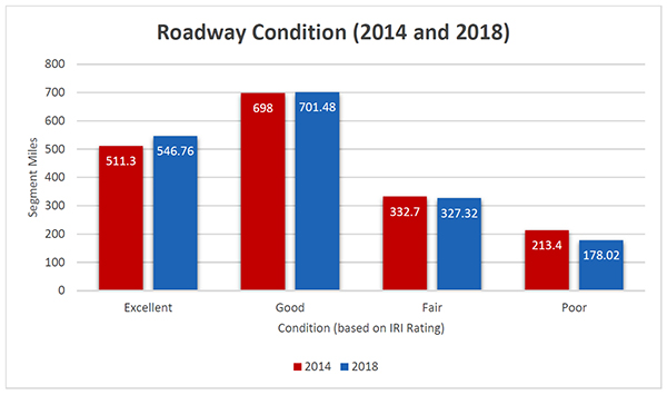 Roadway Condition 2014 and 2018