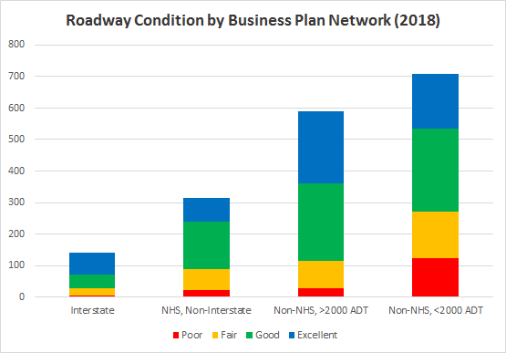 roadway condition by business plan network