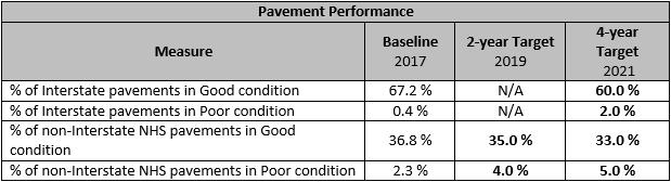 Pavement Performance