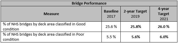 Bridge Performance