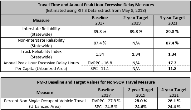 Travel Time and Annual Peak Hour Excessive Delay Measures / PM-3 Baseline and Target Values for Non-SOV Travel Measure