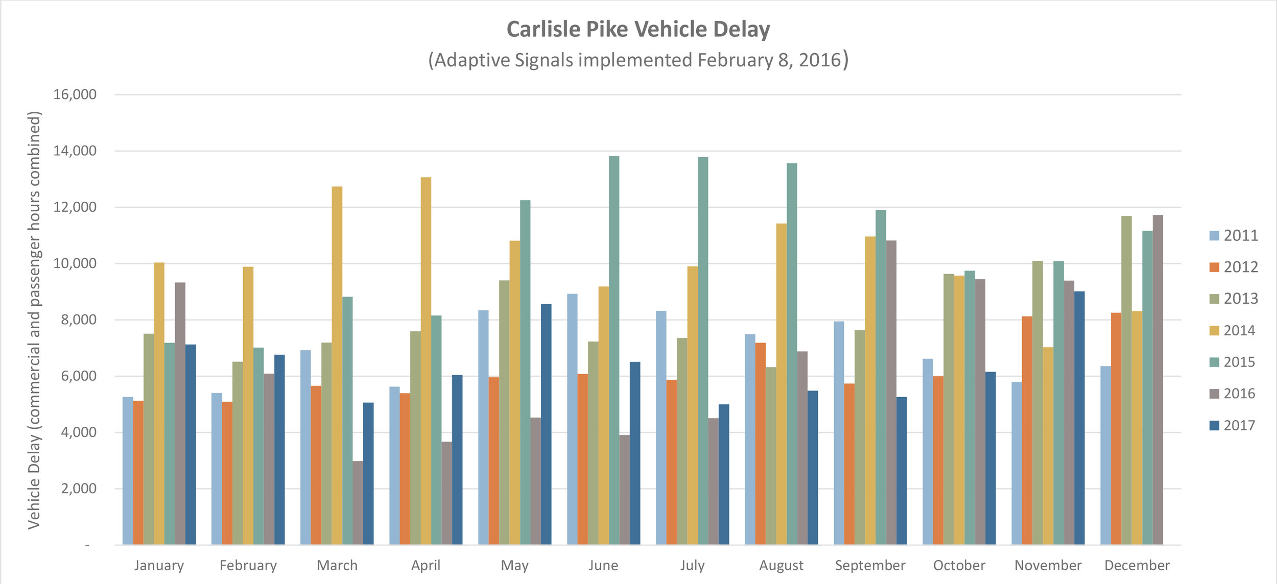Carlisle Pike Vehicle Delay - Click for larger image