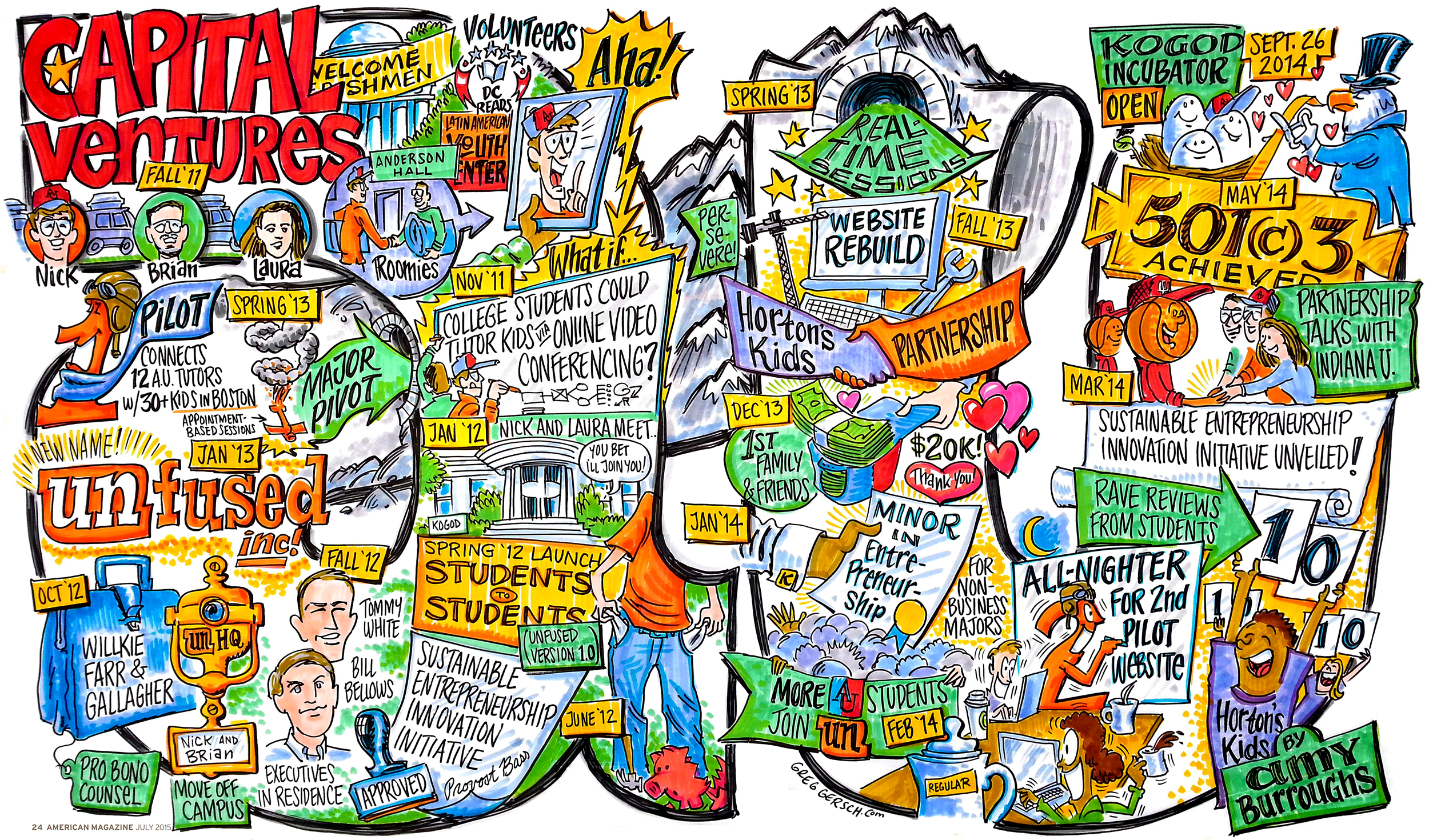 Studio Chart:  American  magazine spread in the style of Graphic Recording; American University - 4' x 6.5'