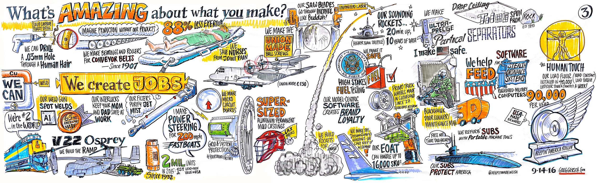 Graphic Recording - Harvest for the Alliance for American Manufacturing - 4' x 13'