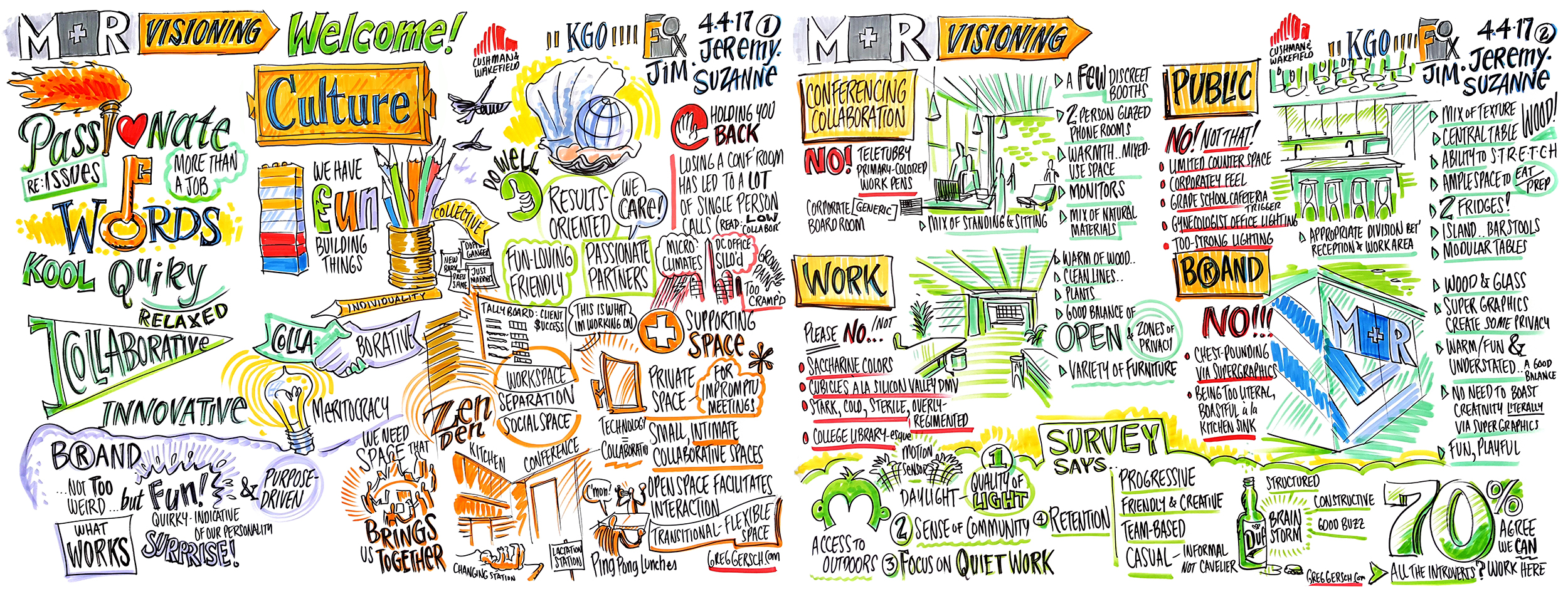 Graphic Recording - Scripted Presentation for Fox Architects - 4' x 10.5'