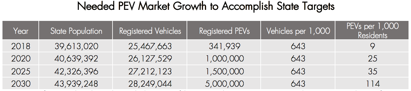 Note: Figures for 2018 show the numbers at the beginning of the year. For the years 2020, 2025, and 2030, Registered PEVs references state goals; Vehicles per 1,000 residents is the same for all years, the assumption being growth in vehicles will mirror state population.