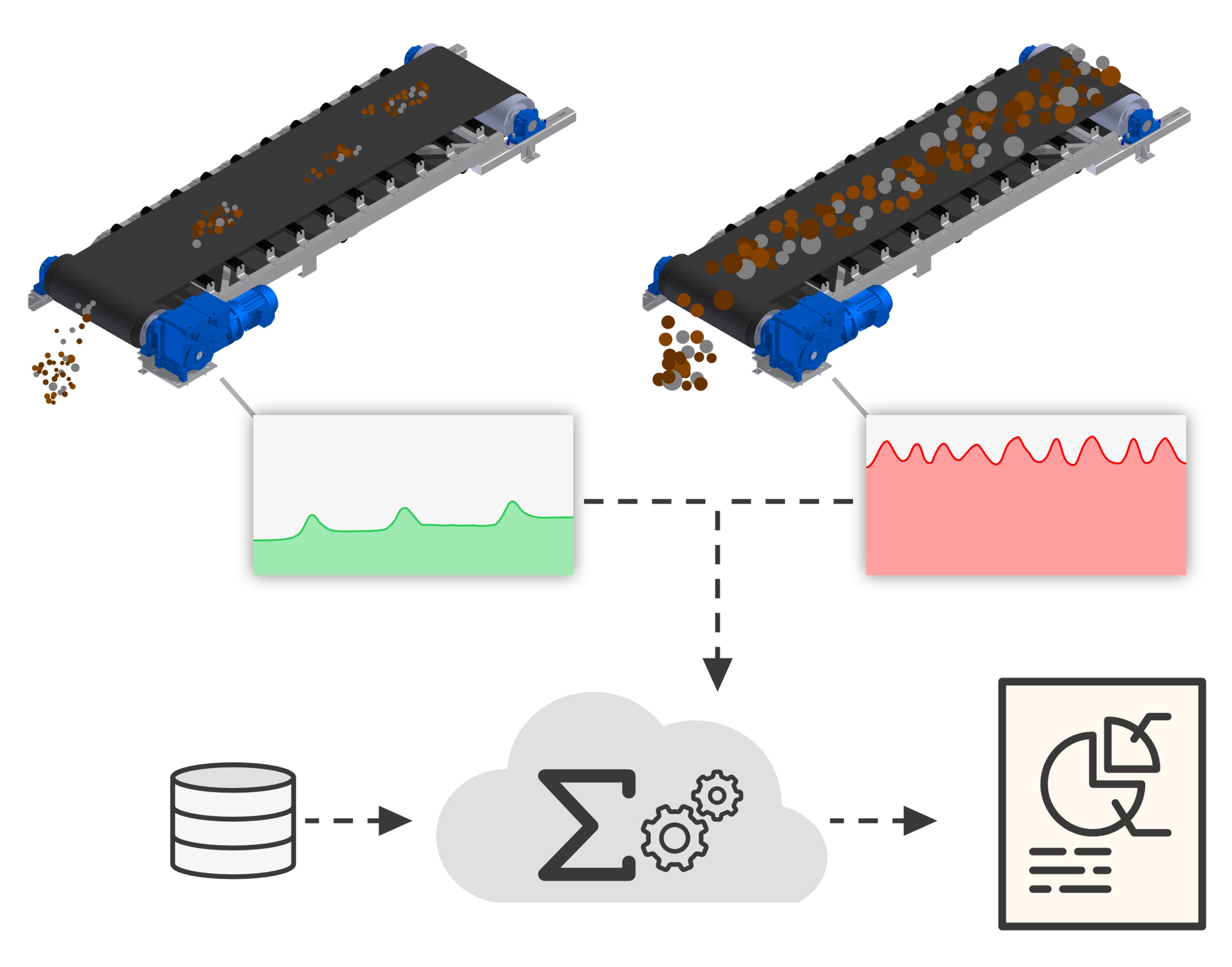 Figure 1 – An electrical power-based Digital Twin for conveyor condition and operation