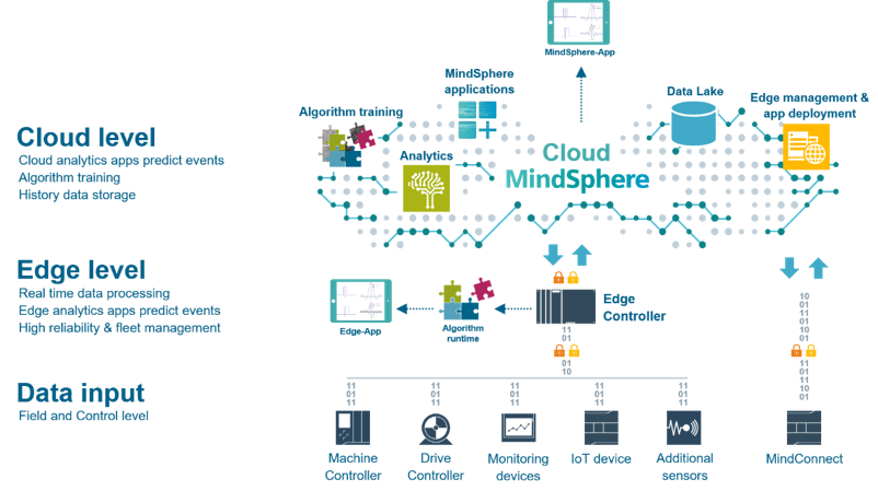 Figure 1: The edge layer between control and cloud level (manufacturing data platform)