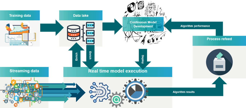 Figure 3: Real time model execution on the edge and model development in the cloud