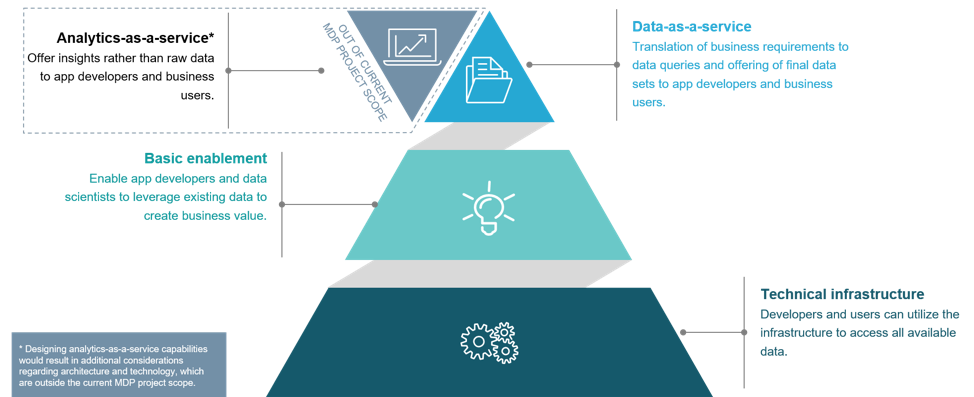 Figure 4: The way from a technical infrastructure to DaaS and AaaS
