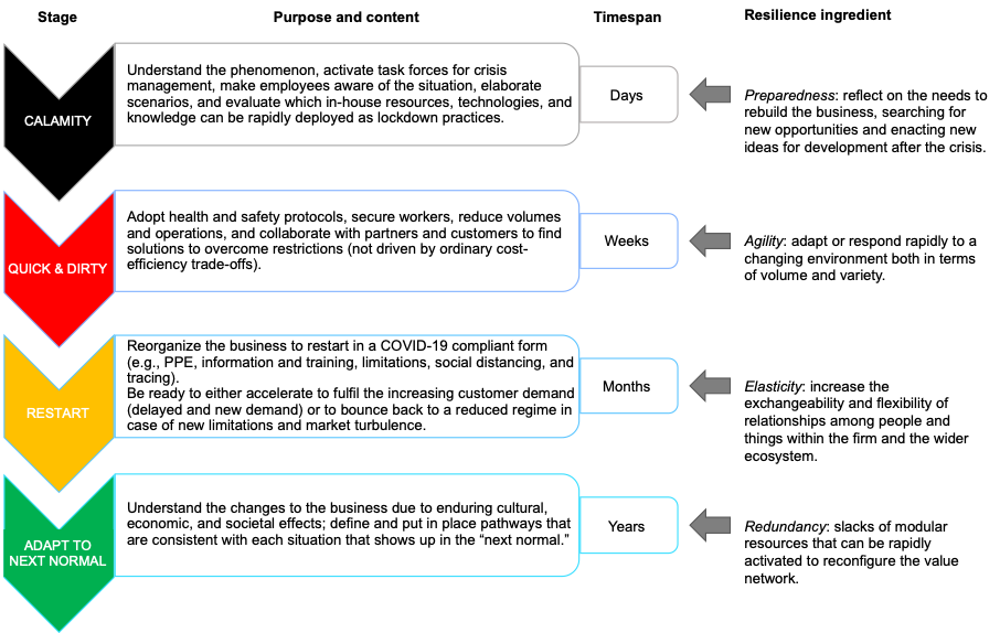 A four-step COVID-19 crisis management model