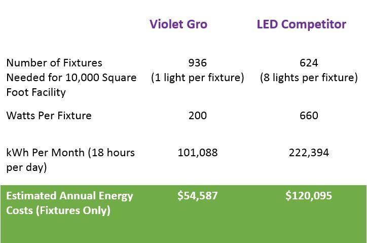 LED Energy Comparison.JPG