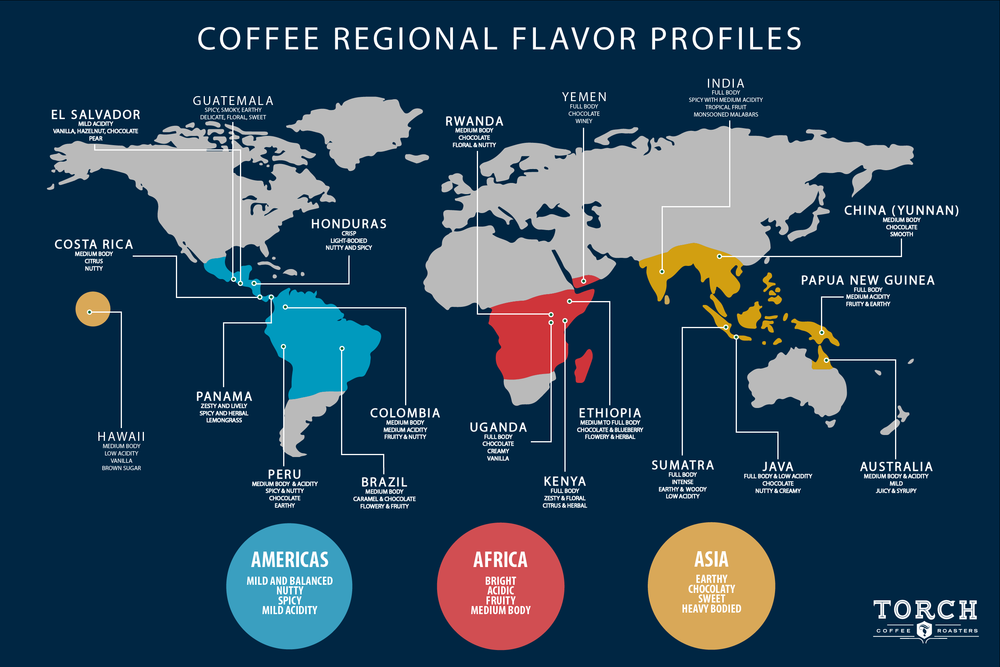 Coffee Flavor Map.png