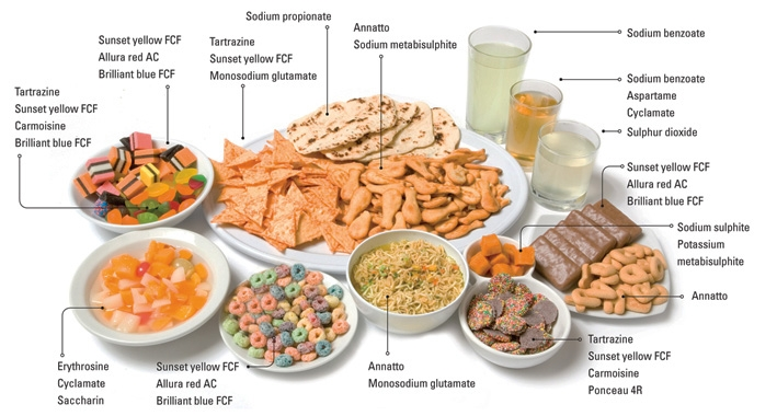 Food-Additives-Examples.jpg