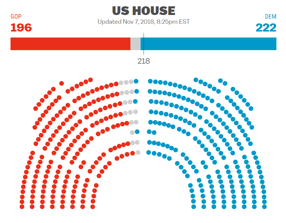 House race represented in an icon array by    Vox   .