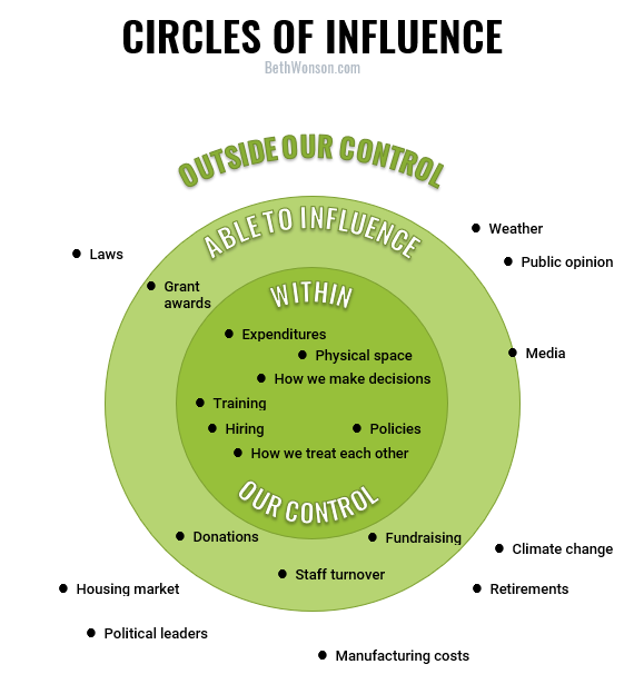 circles-of-influence-diagram-beth-wonson.png