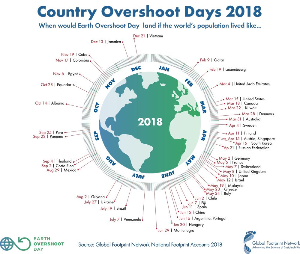 Source:  Earth Overshoot Day