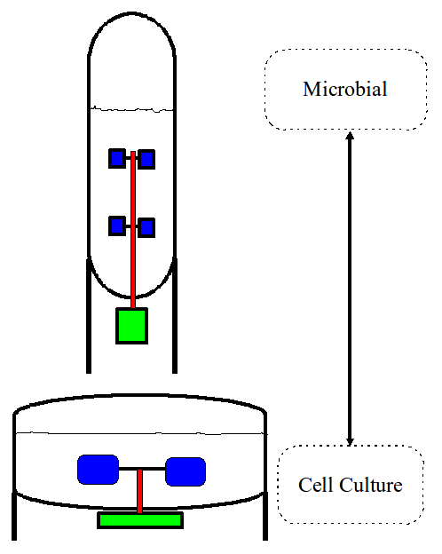 Figure 1. High vs Low L/D
