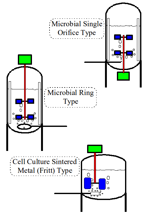 Figure 3. Sparger Types