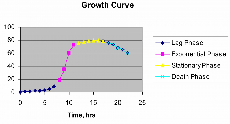 Figure 1. Typical Growth Profile