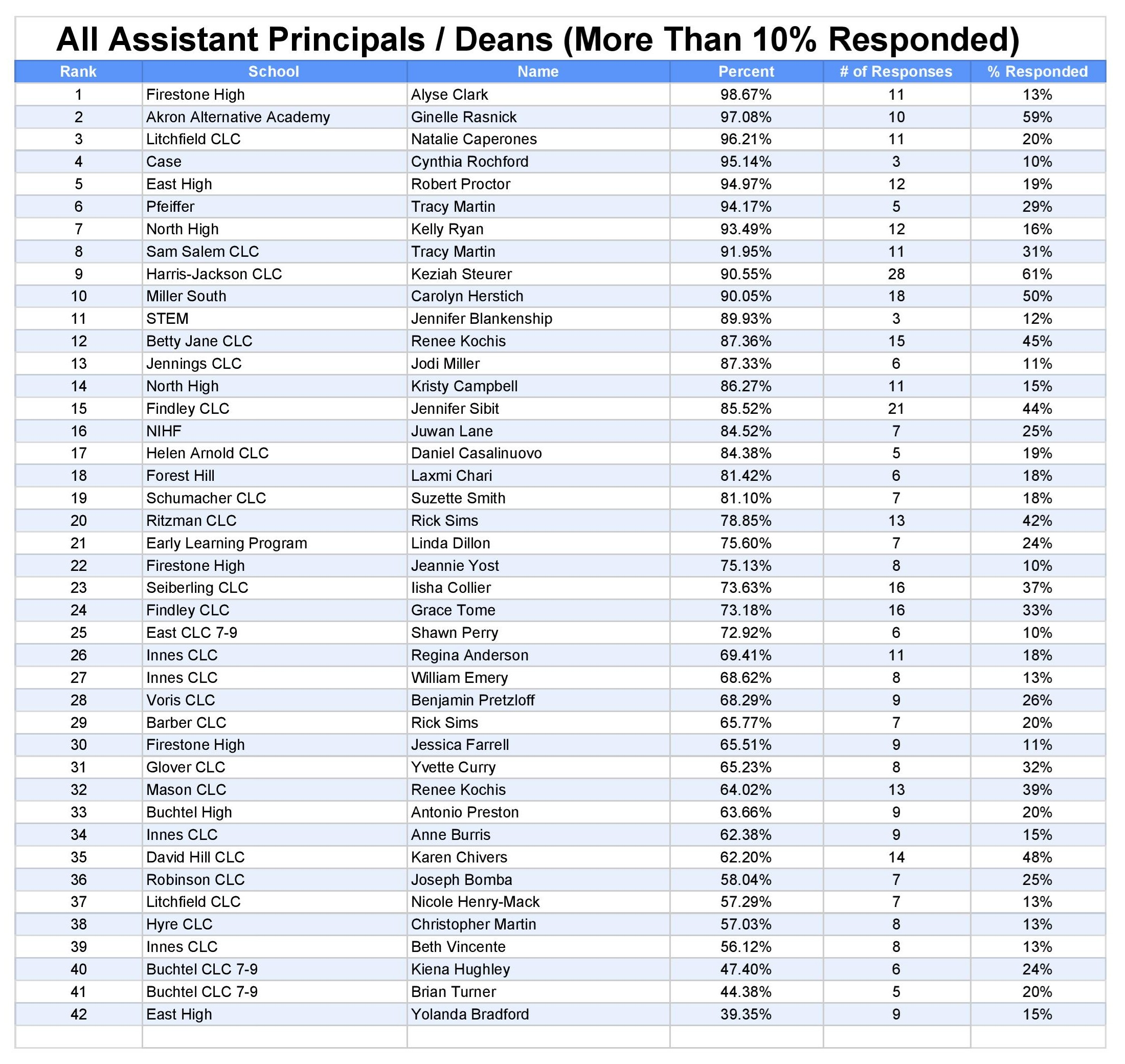 All Assistants _ Deans 2018-19 More than 10  Responded - Copy of Sheet1-page-001.jpg