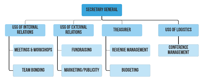 This is the basic org structure your club/class should have