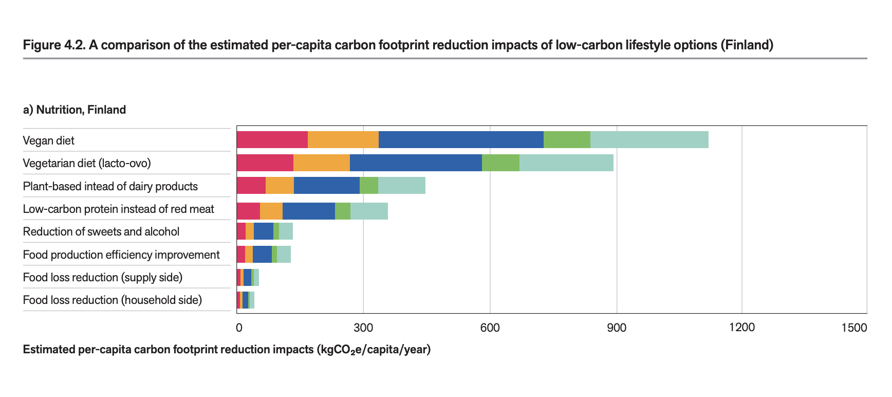 """A graph from the technical report """" 1.5-DEGREE LIFESTYLES: Targets and options for reducing lifestyle carbon footprints ."""""""