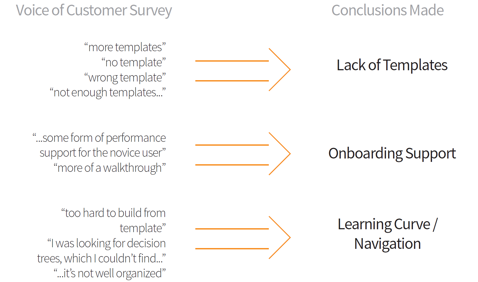 2. Data Analysis - Lucidchart's research team provided a template survey collected from different workflows / information sources in of their product. While analyzing the survey, we categorized customer complaints into three broader sections of issues.
