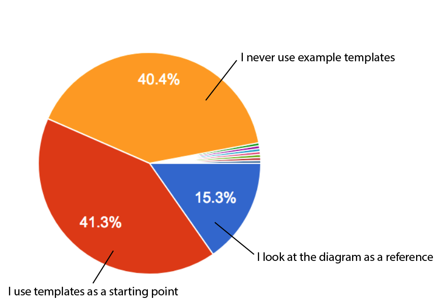 It tells us... - 41.3% say they use the diagram as a starting point, keeping and editing the shapes.40.4% say they never use example templates, only blank templates.15.3% say they look at the diagram as a reference, and then delete shapes and make their own.