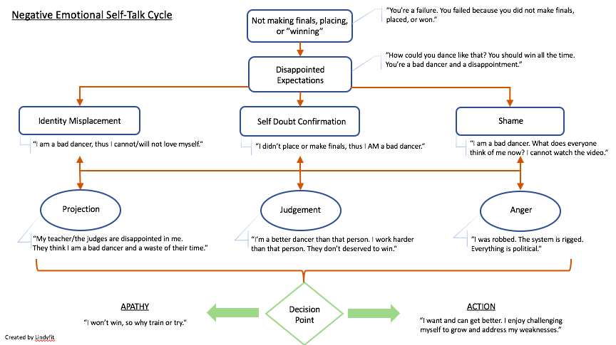 Negative Emotional Self-Talk Cycle.png
