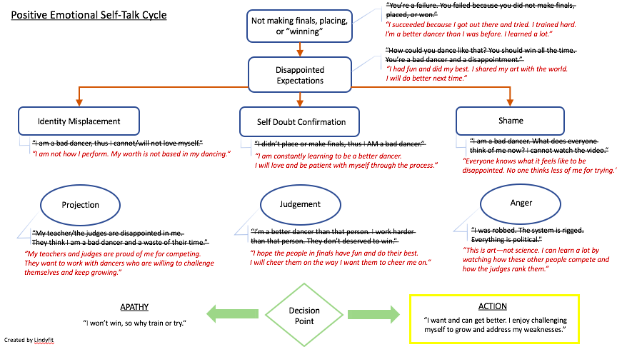 Positive Emotional Self-Talk Cycle.png