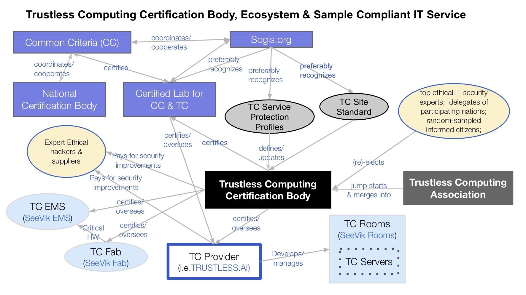 tccb-ecosystem-diagram.jpg