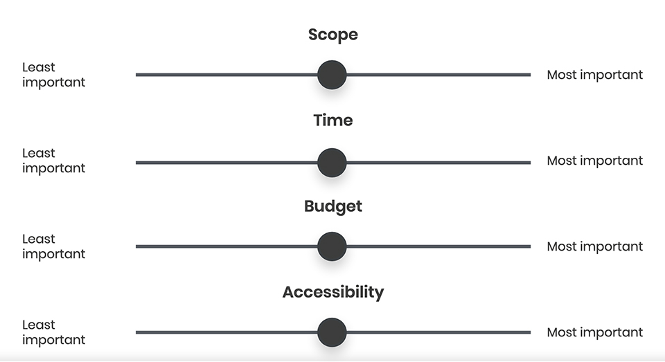 Product priority slider showing that accessibility is on par with things like scope, time and budget.
