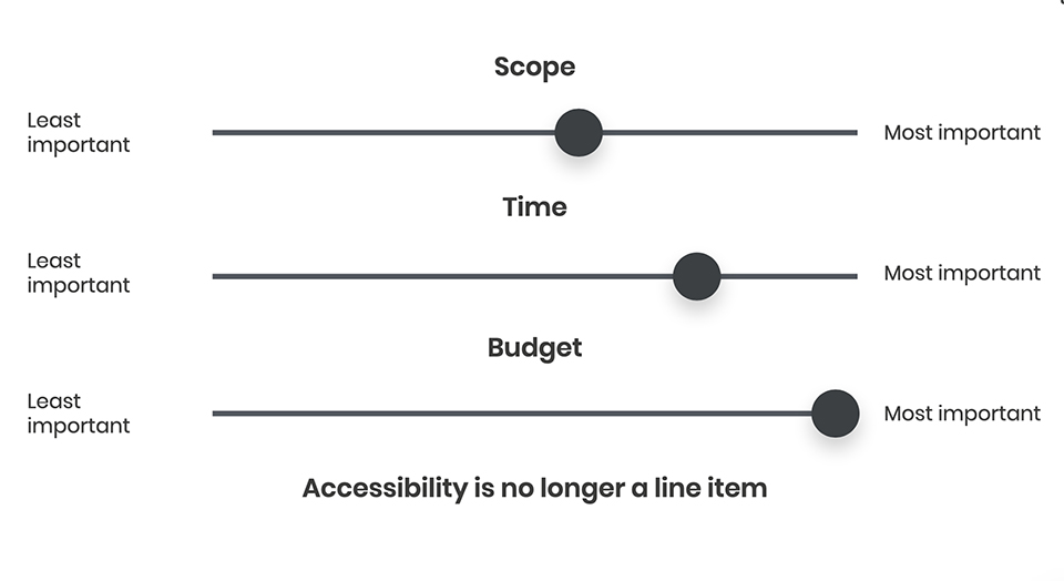 Product priority slider showing that accessibility is a non-negotiable line item at Transpire.