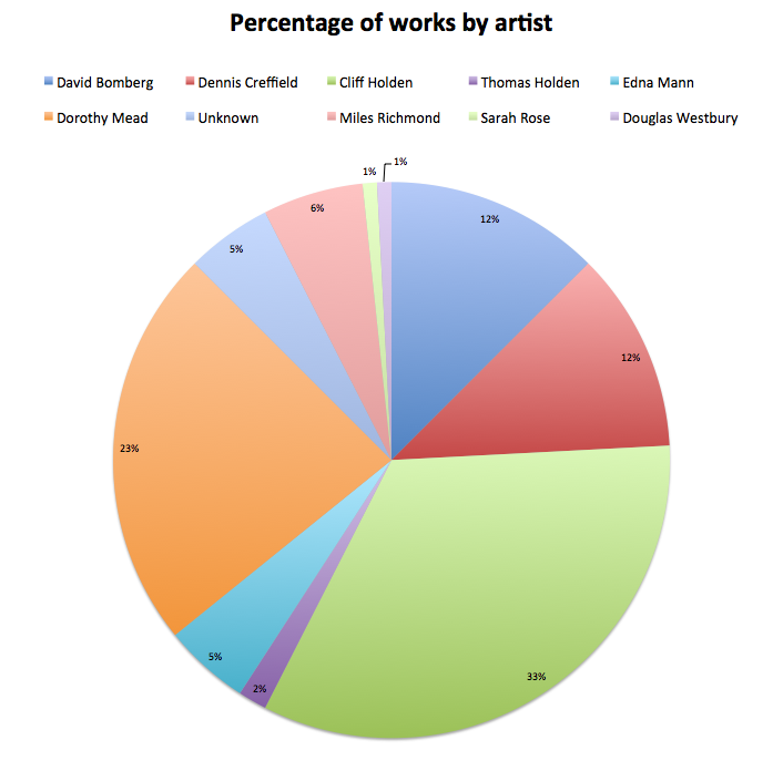 Percentage of works by artist.png